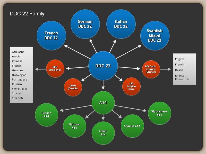 DDC 22 family