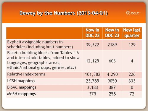 Dewey by the Numbers (2013-04-01)