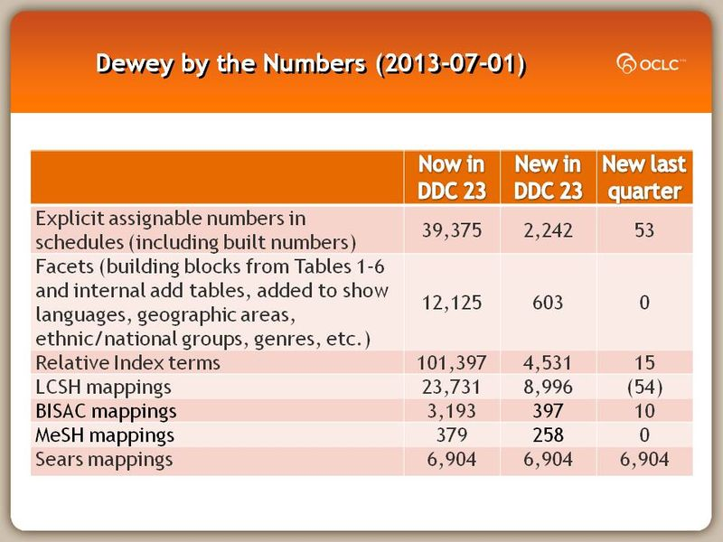 Dewey by the Numbers (2013-07-01)