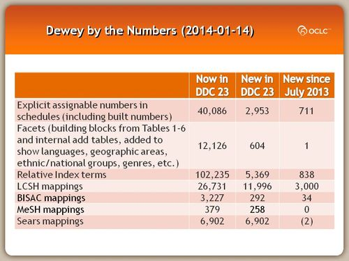 Dewey by the Numbers (2014-01-14)