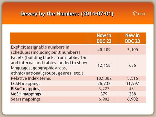 Dewey by the Numbers (2014-07-01)
