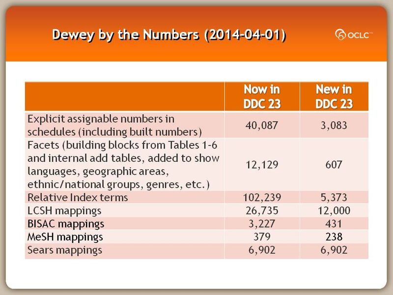 Dewey by the Numbers (2014-04-01)