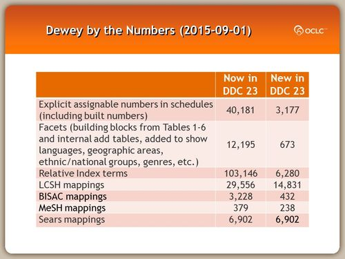 Dewey by the Numbers (2015-09-01)