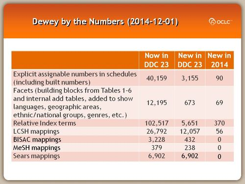 Dewey by the Numbers (2014-12-01)