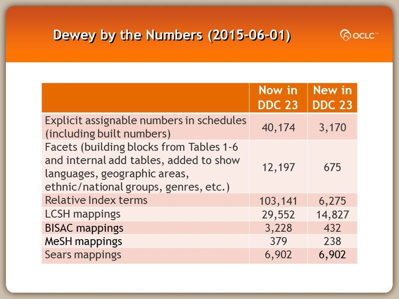 Dewey by the Numbers (2015-06-01)
