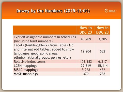 Dewey by the Numbers (2015-12-01)