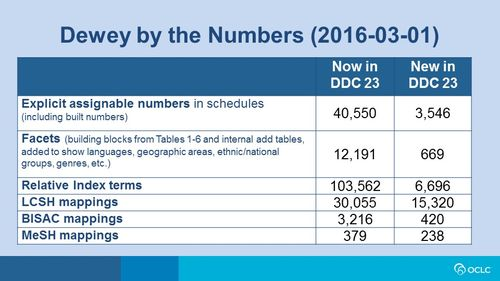 Dewey by the Numbers (2016-06-01)