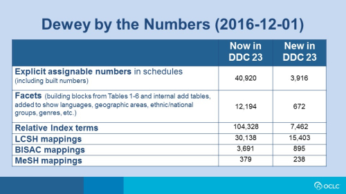 Dewey by the Numbers (2016-12-01)