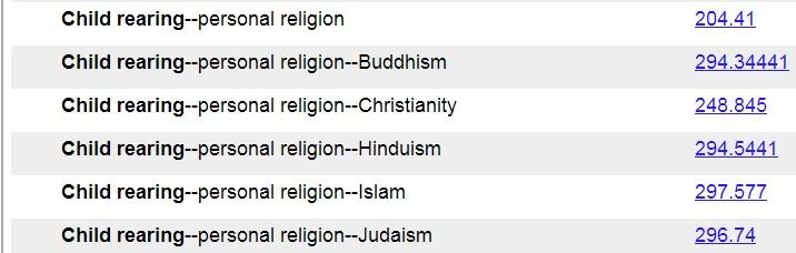 025 431: The Dewey blog: 200-299 Religion